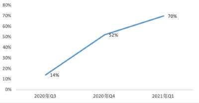 百度Q1财报:非广告收入同比增长70%,AI商业化提速