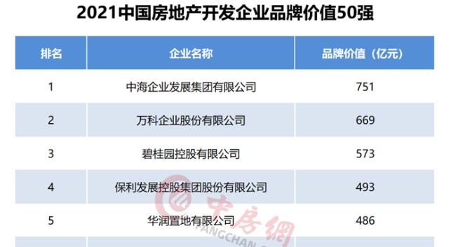 2021中国房地产企业品牌价值50强揭晓