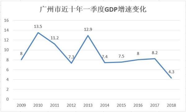 一季度广州GDP首次被天津超越,增速较去年同期下滑近一半