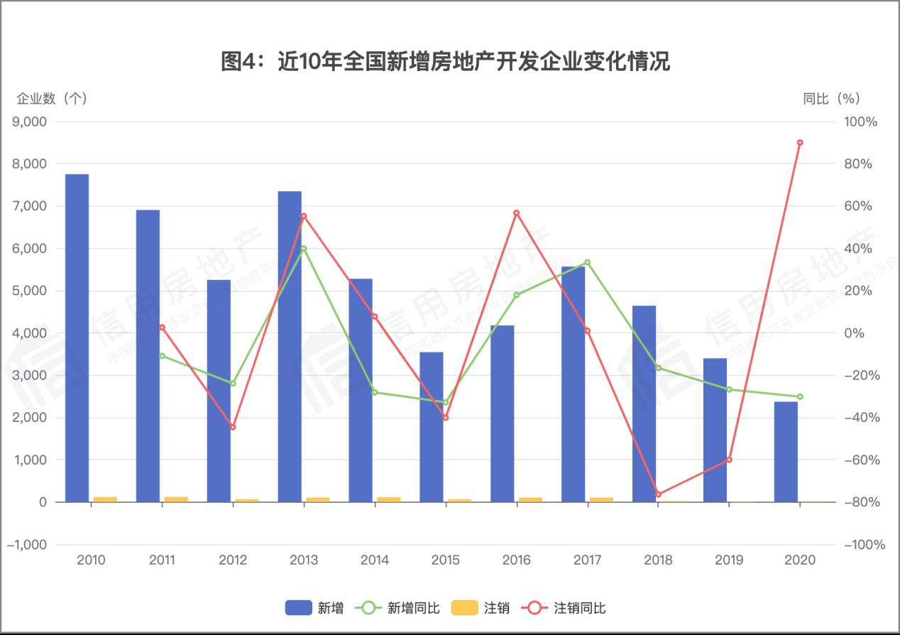 中国房地产开发企业信用状况白皮书发布