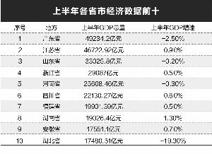 围观31省份经济半年报:中西部地区亮眼 头部大省显底气