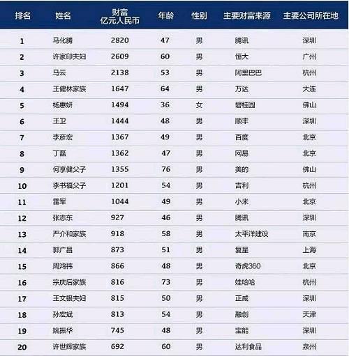 2018年排行榜,中国富豪榜一惊人