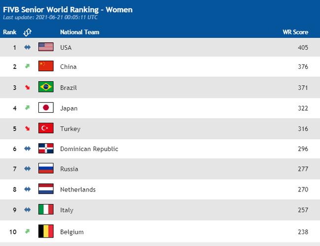 美国居首巴西第三  中国女排重返第二
