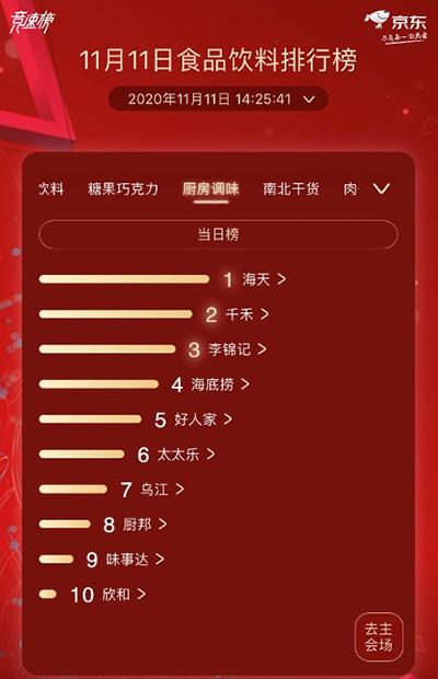 全球美味全面开花 京东超市11.11食品饮料排行榜展示品牌热度