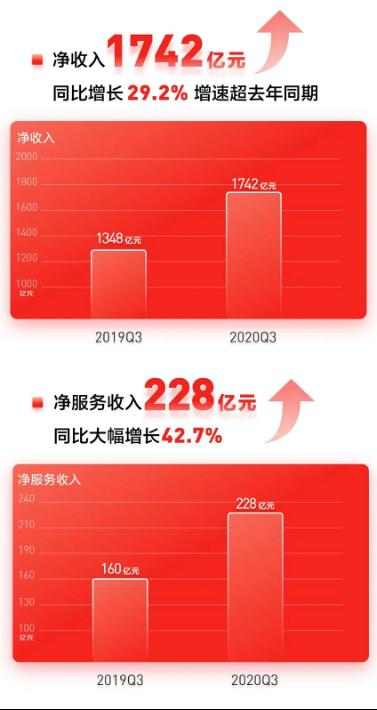 """京东发布Q3财报手机打响""""服务战""""全面提升用户口碑"""
