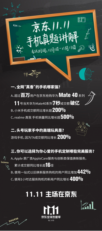 以游戏手机为支点 京东推动手机产业供应链智能化